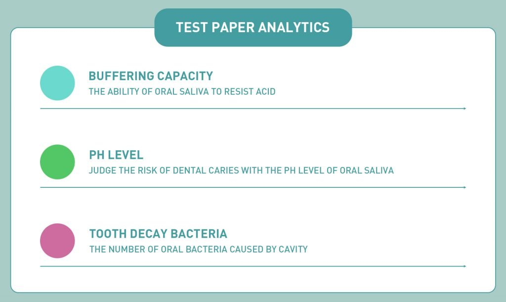Decayed Teeth Test Paper
